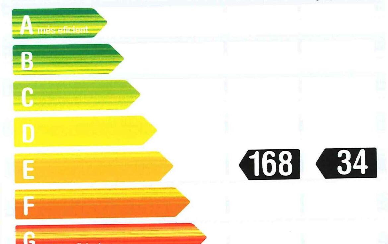 escala consum energètic